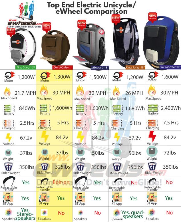 Comparatif Gyroroues mono roues électriques  EROUE